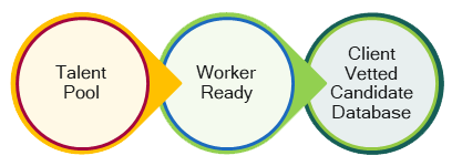 Worker-Ready Candidate Pipeling